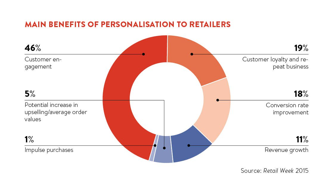 main-benefits-of-personalisation_Source_raconteur.net